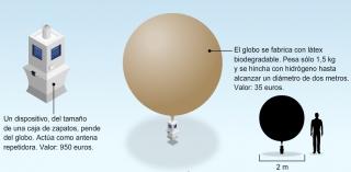 Internet con globos