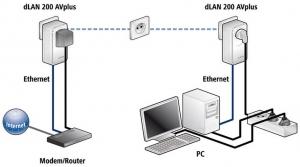 PLC ( Power Line Communications )