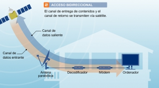 Internet por satélite