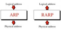 ARP / RARP