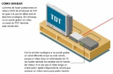 Cómo funciona la Televisión Digital Terrestre (TDT)